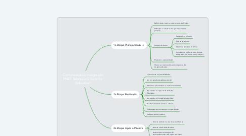 Mind Map: Comunicação e integração PNEE Sebrae e G Suite for Education