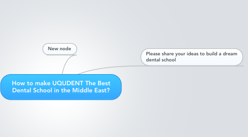 Mind Map: How to make UQUDENT The Best Dental School in the Middle East?