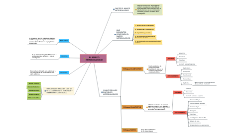 Mind Map: EL MARCO METODOLOGICO