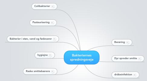 Mind Map: Bakteriernes spredningsveje