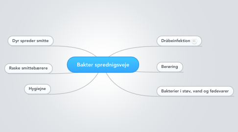 Mind Map: Bakter sprednigsveje
