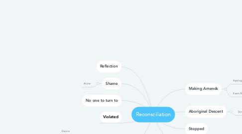 Mind Map: Reconsciliation