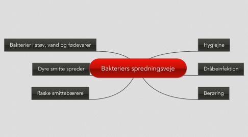 Mind Map: Bakteriers spredningsveje