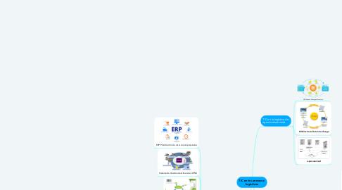 Mind Map: TIC en los procesos  logísticos