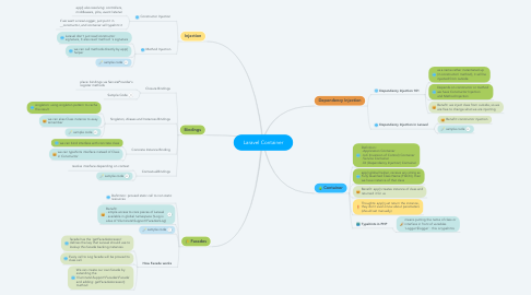 Mind Map: Laravel Container
