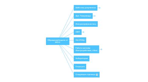 Mind Map: Обращения/задачи от МО-2