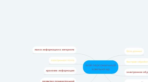 Mind Map: мой персональный компьютер