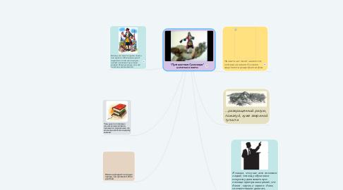 """Mind Map: """"Путешествие Гулливера"""" цитаты из книги"""