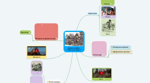 "Mind Map: Даниель Дефо  ""Робинзон Крузо"""