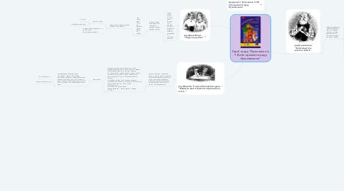 """Mind Map: Герої твору """"Русалонька із 7-В або прокляття роду Кулаковських"""""""