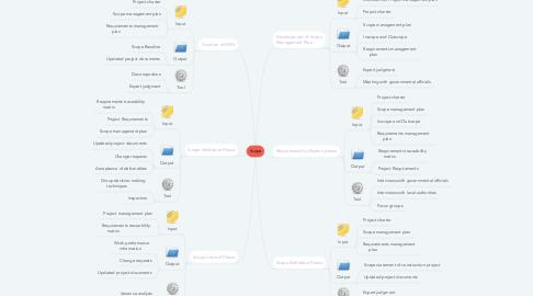 Mind Map: Scope