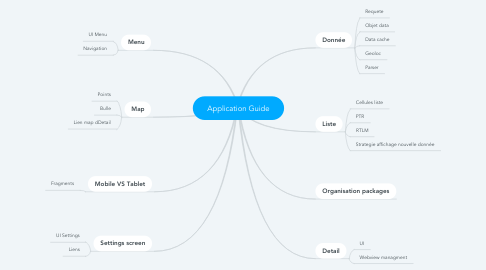 Mind Map: Application Guide