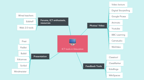 Mind Map: ICT tools in Education