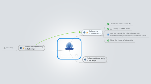 Mind Map: Opportunity  Management