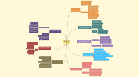 Mind Map: Kotter's 8-Step Process for Leading Change