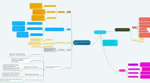 Mind Map: Рынок информационных продуктов и услуг