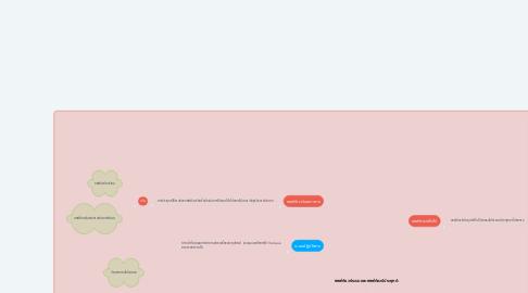 Mind Map: ซอฟต์แวร์ระบบและซอฟต์แวร์ประยุกต์