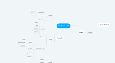 Mind Map: Boutique Ziba