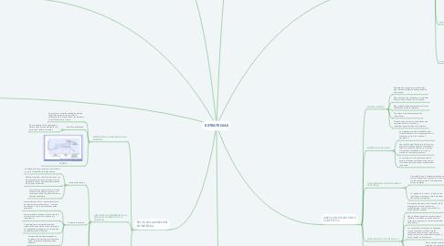 Mind Map: ESTRATEGIAS