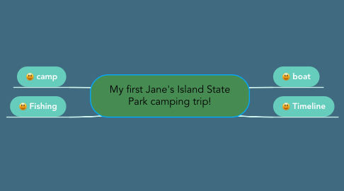 Mind Map: My first Jane's Island State Park camping trip!