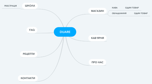 Mind Map: DUARE