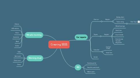 Mind Map: Creating $$$$