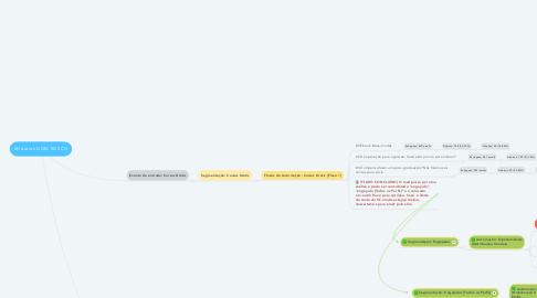 Mind Map: RDstation DOM BOSCO