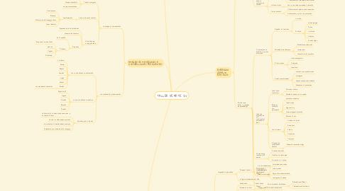 Mind Map: TALLER DE ARTE IV