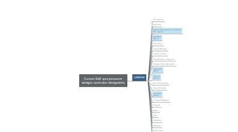 Mind Map: Cursos EaD que possuem estágio curricular obrigatório