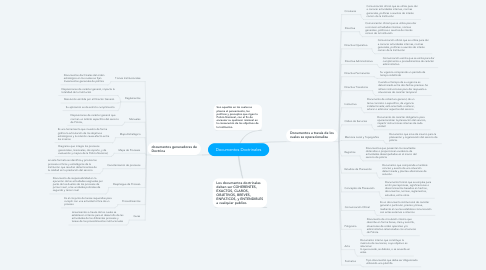 Mind Map: Documentos Doctrinales