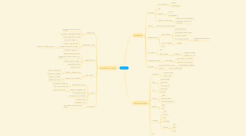 Mind Map: Глобальный ЛК