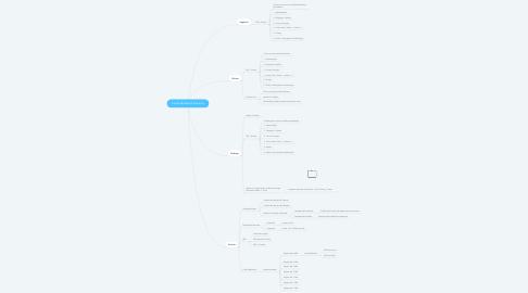Mind Map: Escola Módulo & Palestras