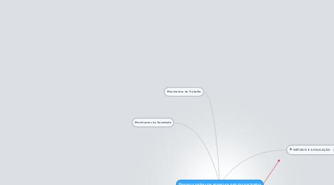 Mind Map: Discursos e práticas das pessoas por meio dos movimentos