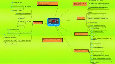 Mind Map: BALANCED SCORECARD