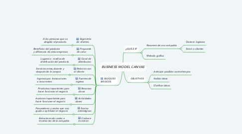 Mind Map: BUSINESS MODEL CANVAS