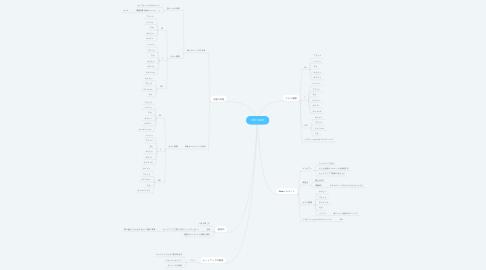 Mind Map: SPU10029