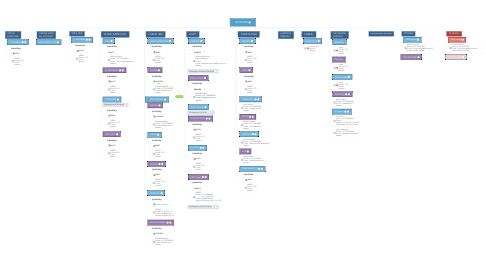 Mind Map: SUPPLIERS