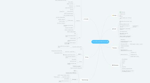 Mind Map: Innovatie gezondheidszorg