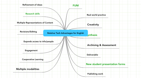 Mind Map: Relative Tech Advantages for English