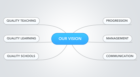 Mind Map: OUR VISION