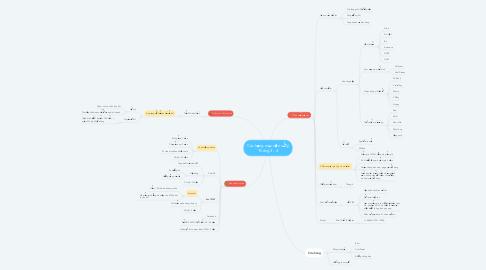 Mind Map: Các hạng mục cần xử lý Tháng 3 - 4