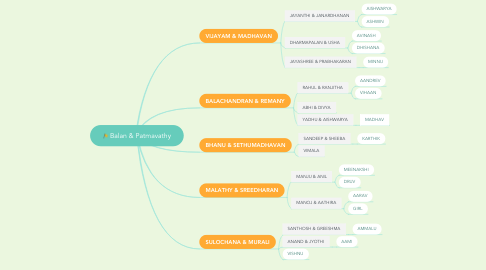 Mind Map: Balan & Patmavathy