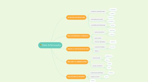 Mind Map: Balan & Patmavathy