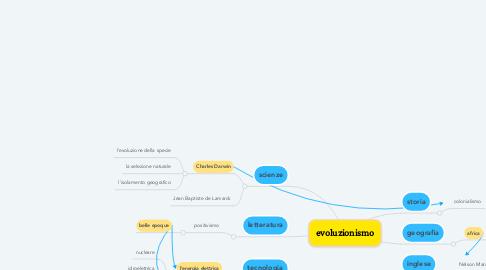 Mind Map: evoluzionismo