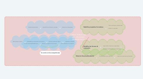 Mind Map: NEURODESARROLLO SOCIAL