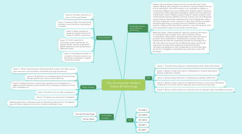 Mind Map: 'Our Environment': Grade 4 Science & Technology