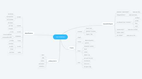 Mind Map: Les matières