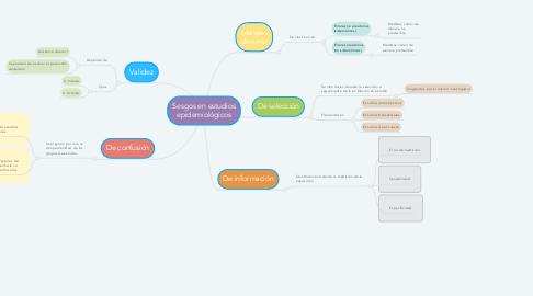 Mind Map: Sesgos en estudios epidemiológicos