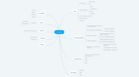Mind Map: Precocity