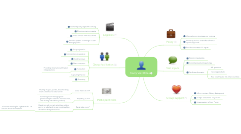 Mind Map: Study Visit Roles